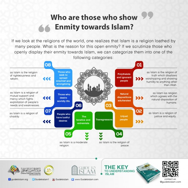 Who are those who show enmity towards Islam?
