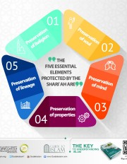 The five essential elements protected by Shari'ah