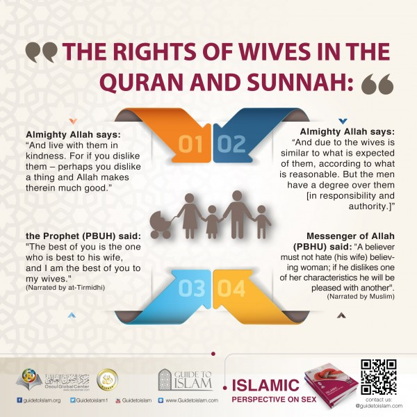 The rights of wives in the Quran and Sunnah