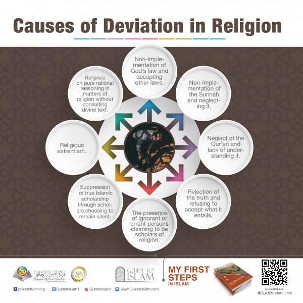 Causes of deviation in religion