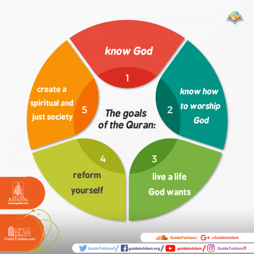 The goals of the Quran