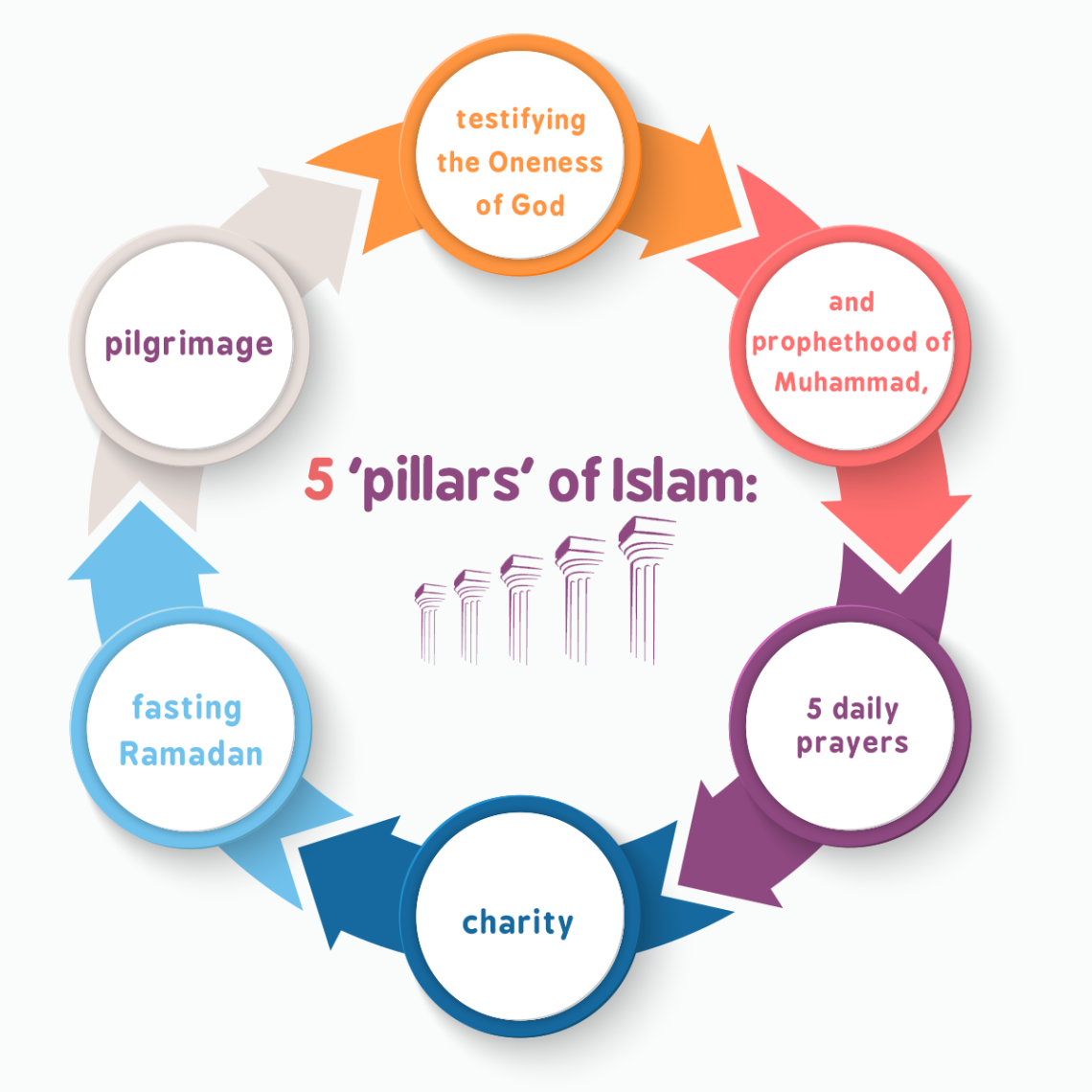 5 'pillars' of Islam